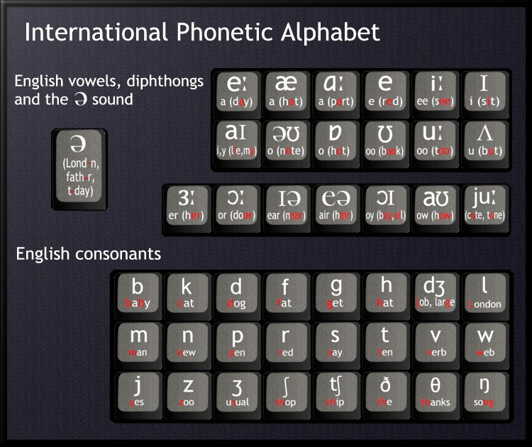 Nicholas's International Phonetic Alphabet machine